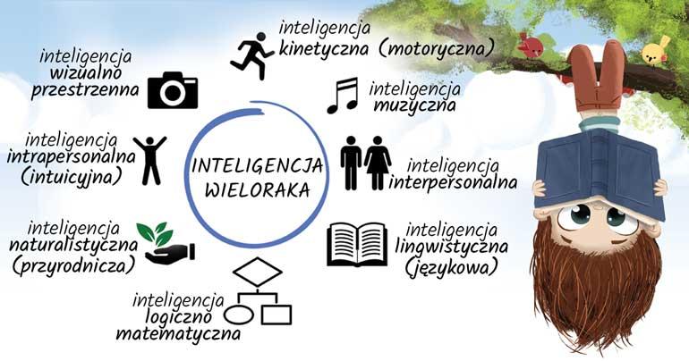 inteligencja wieloraka